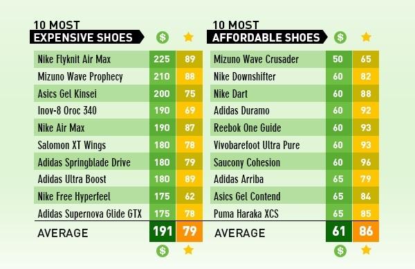 Melyik a legjobb futócipő?