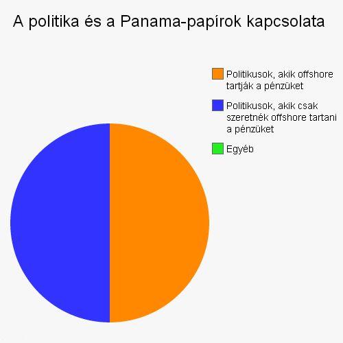 A politika és a Panama-papírok kapcsolata
