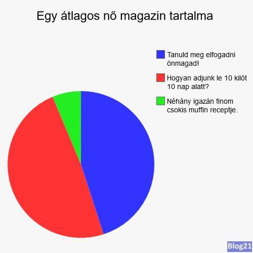 Egy átlagos női magazin tartalma