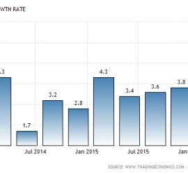 Románia gazdasági növekedése