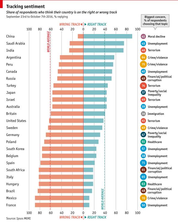 Forrás: Economist.com