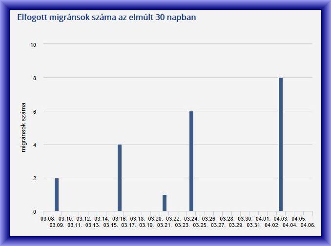 Migrációs számok