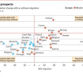 """Baloldalt fenn azok országok lennének, ahol bevándorlókkal esne a népesség, nélkülük viszont emelkedne. Jobbra fenn az a négy ország, ahol bevándorlók nélkül is emelkedne a népesség. Balra lent azok az országok, ahol várhatóan mindenképpen csökken majd a népesség, míg jobbra azok, akiket """"kisegítik"""" a bevándorlók. (Grafika: Economist)"""