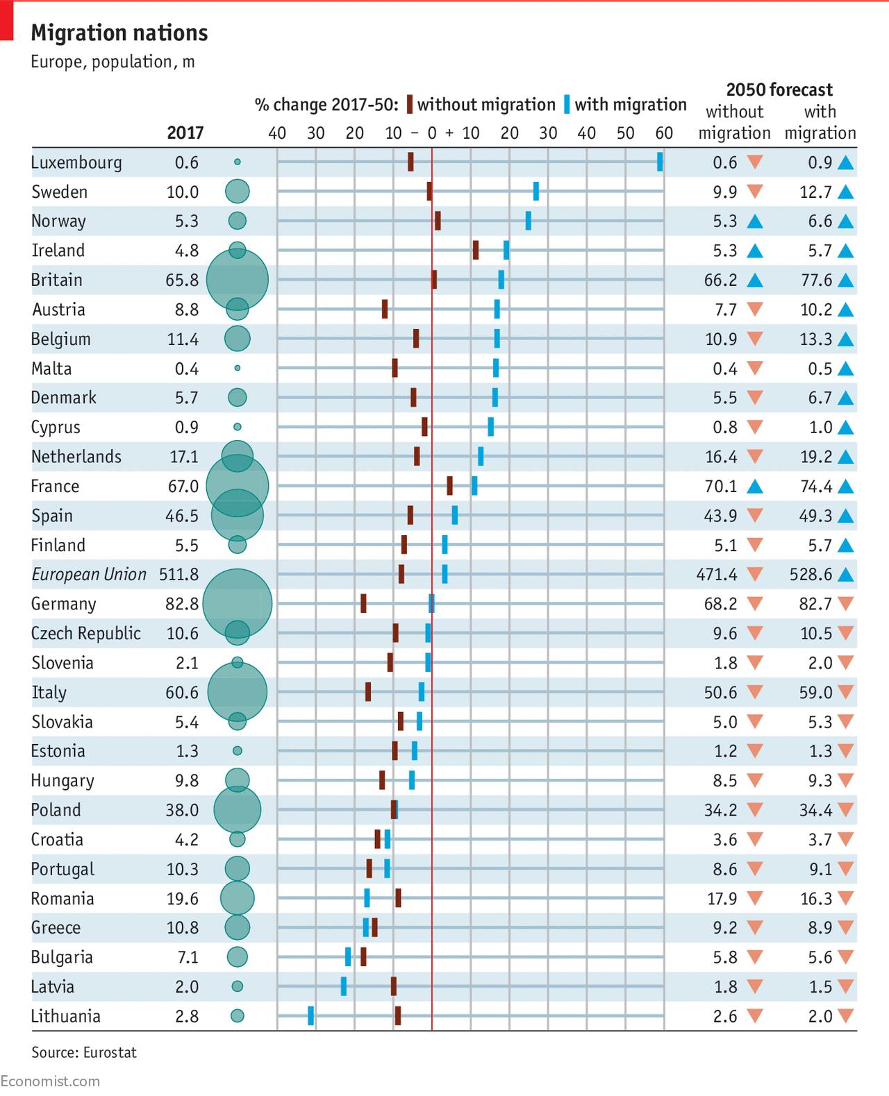 Európai országok és a népesség várható változása. Vörös színnel a változás, ha megállna a bevándorlás, kékkel, ha a jelenlegi szinten folytatódik. Jobboldalt a népesség várható változása millióban. (Grafika: Economist)