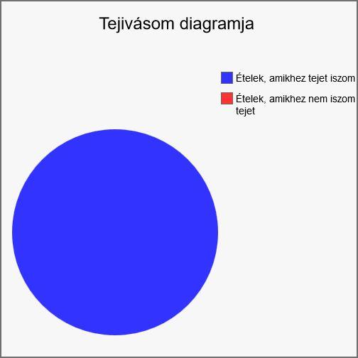 Tejivásom diagramja
