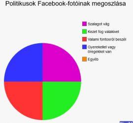 Politikusok Facabook-fotói